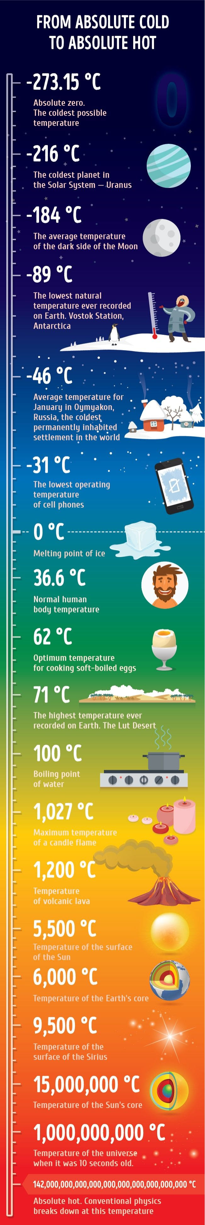 The journey from absolute zero to 'absolute hot'